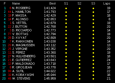 FP3 time sheets