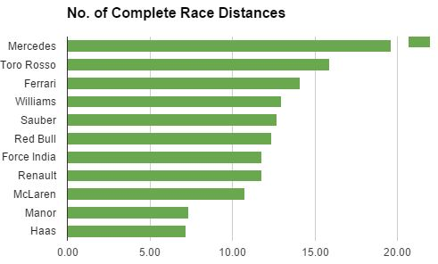 Race Distances