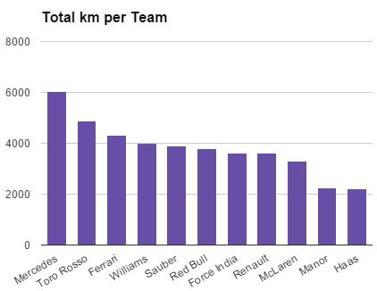 Total KM per Team