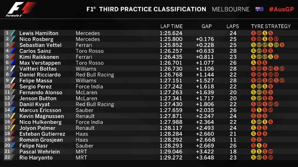 Australian GP Final Practice Classification