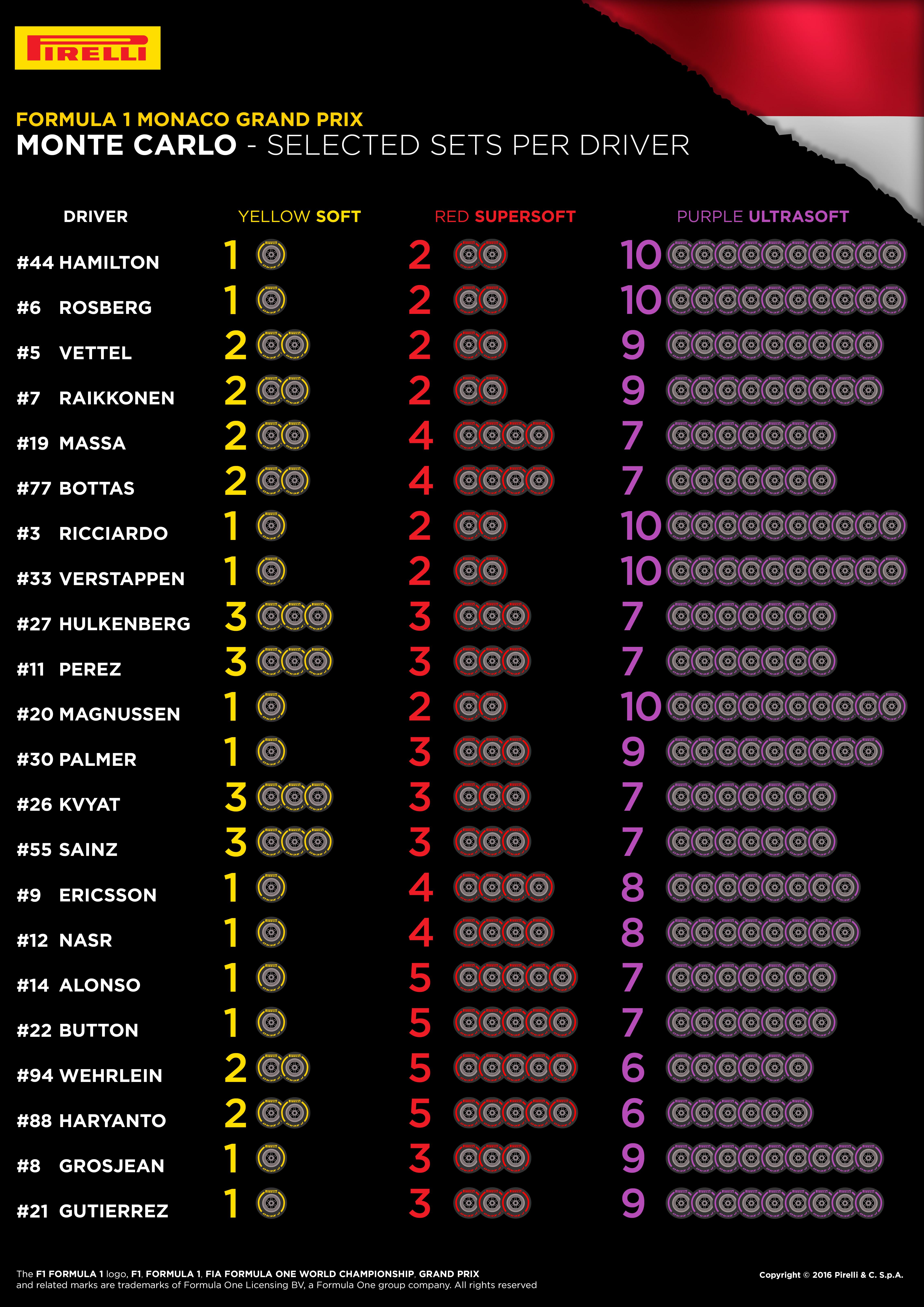 Monaco 2016_Drivers Tyre Choices
