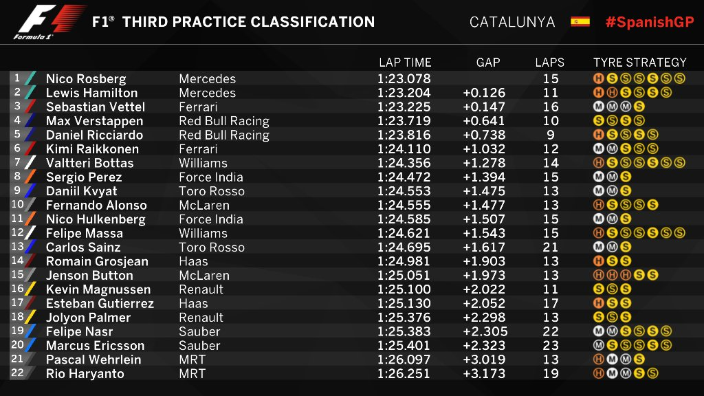 Spanish GP FP3 Classification