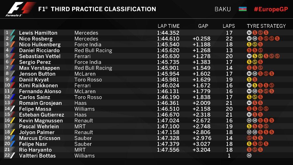 final practice classification Baku