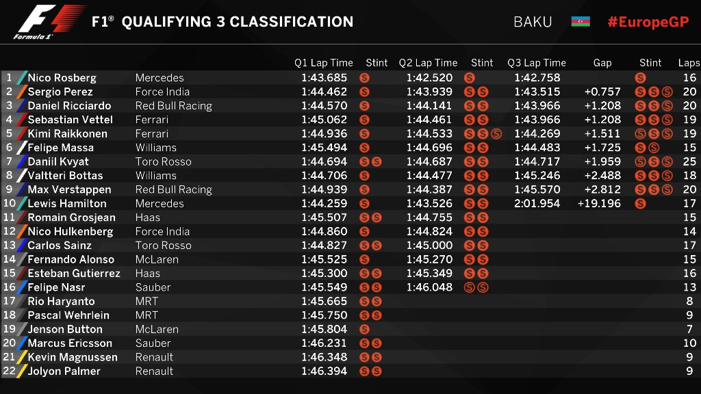 qualifying-classification