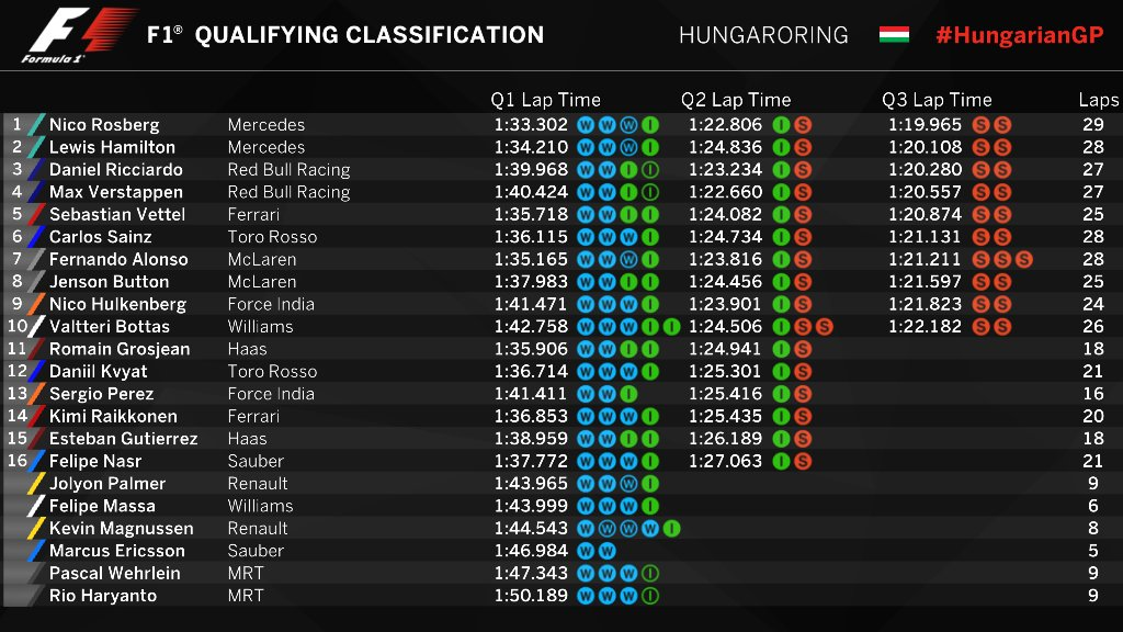 Hungarian GP qualifying