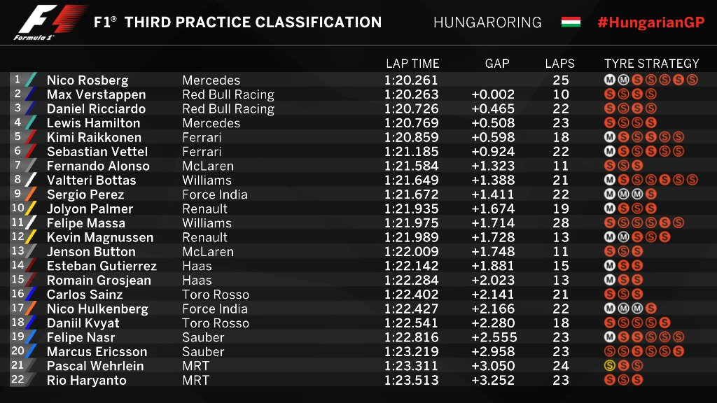FP3 timesheet Hungarian GP