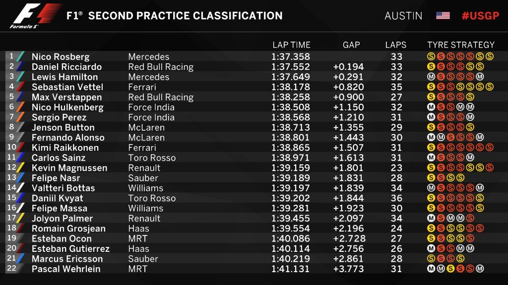 US Grand Prix Free Practice 2 Classification