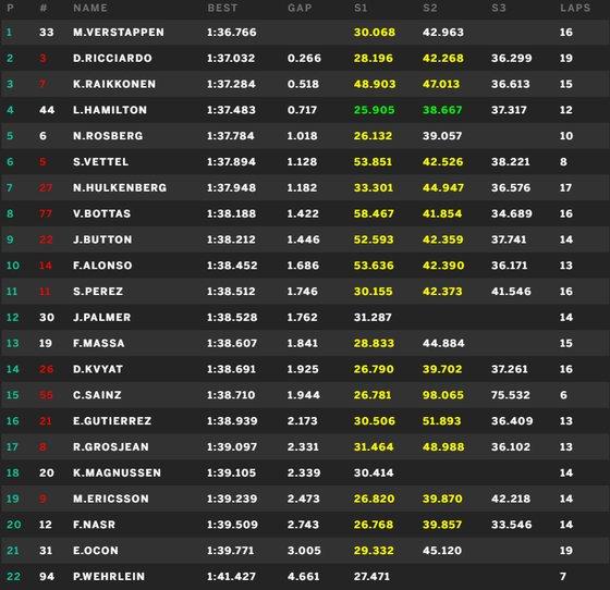 FP3 US GP