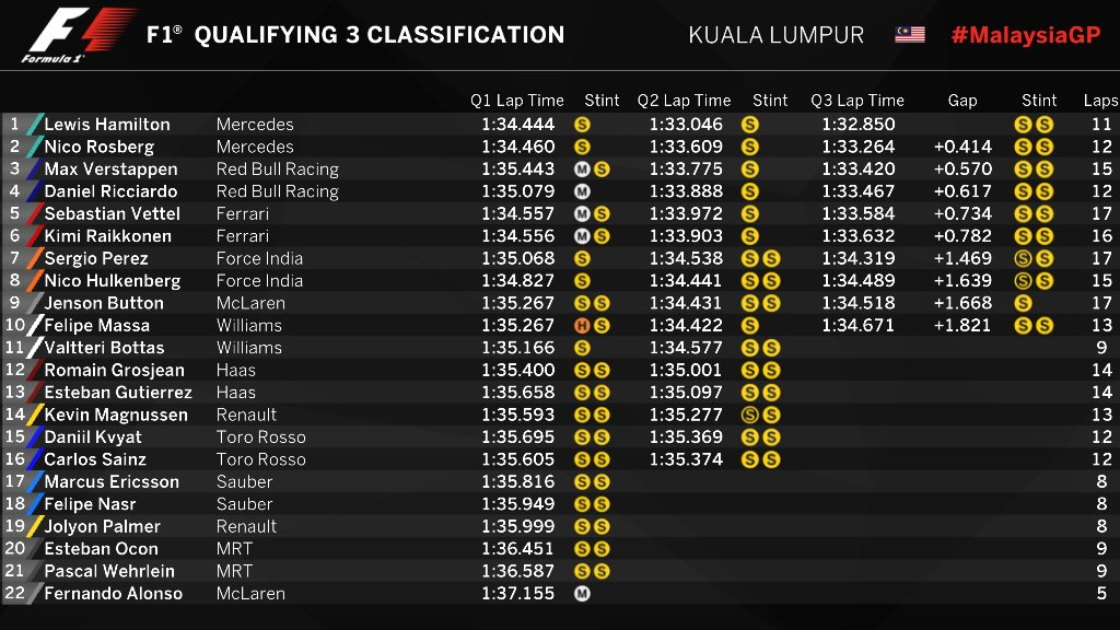 malaysia-qualifying-classification