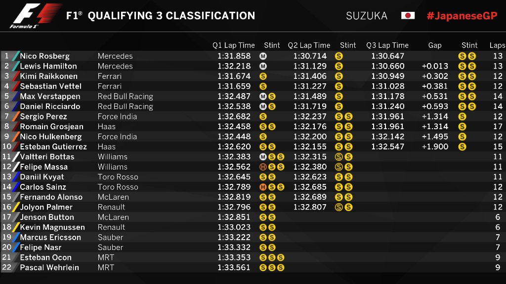 Japanese Grand Prix qualifying classification Suzuka